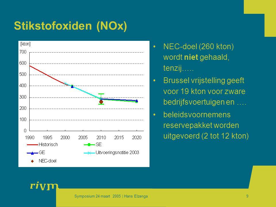Symposium 24 maart 2005 | Hans Elzenga9 Stikstofoxiden (NOx) •NEC-doel (260 kton) wordt niet gehaald, tenzij…..