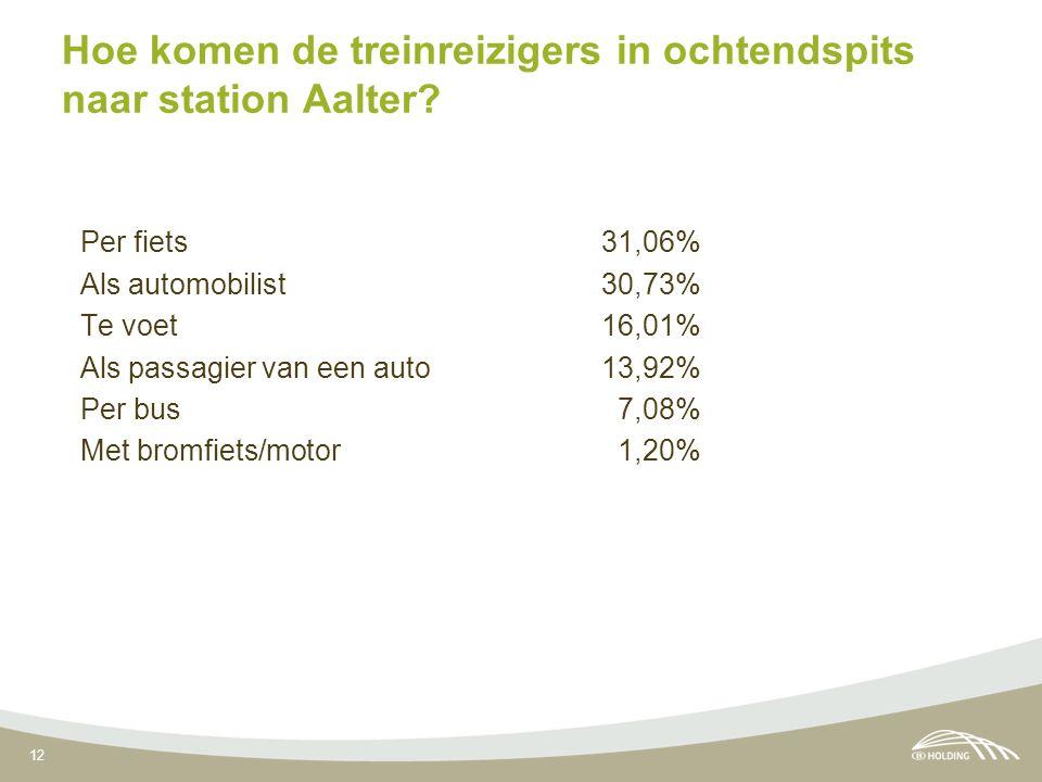 12 Hoe komen de treinreizigers in ochtendspits naar station Aalter? Per fiets31,06% Als automobilist30,73% Te voet 16,01% Als passagier van een auto 1