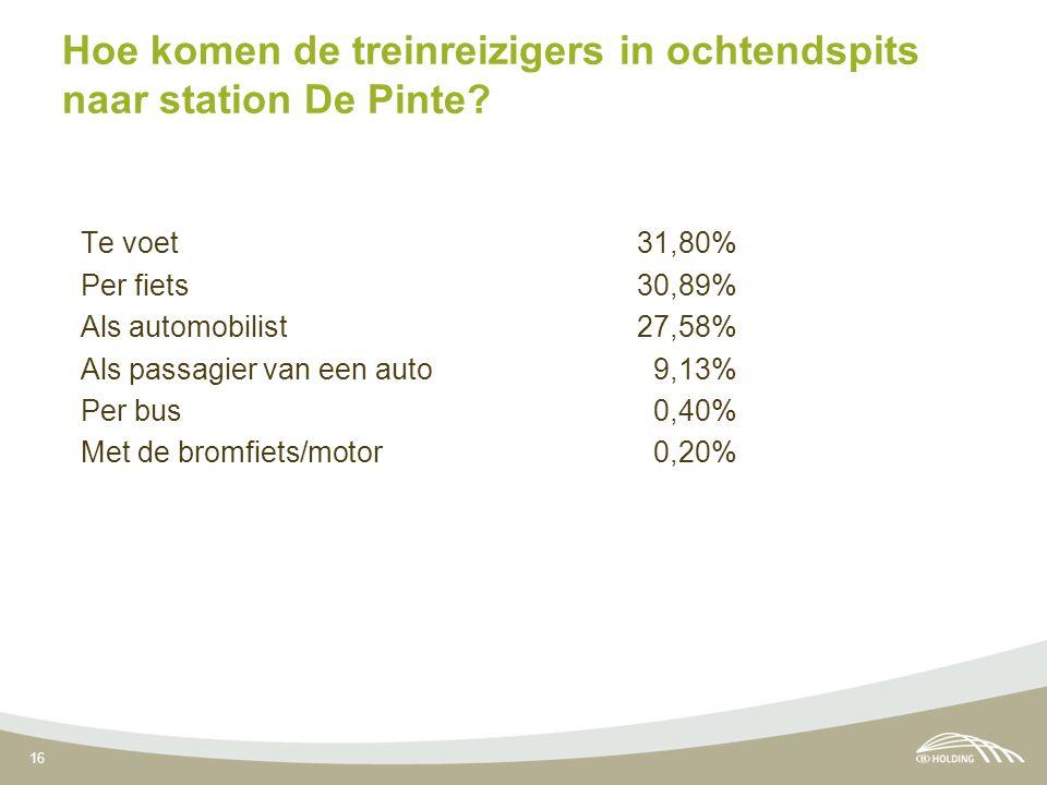 16 Hoe komen de treinreizigers in ochtendspits naar station De Pinte? Te voet 31,80% Per fiets 30,89% Als automobilist 27,58% Als passagier van een au