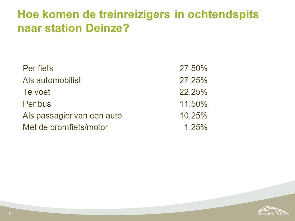 18 Hoe komen de treinreizigers in ochtendspits naar station Deinze? Per fiets 27,50% Als automobilist 27,25% Te voet 22,25% Per bus 11,50% Als passagi