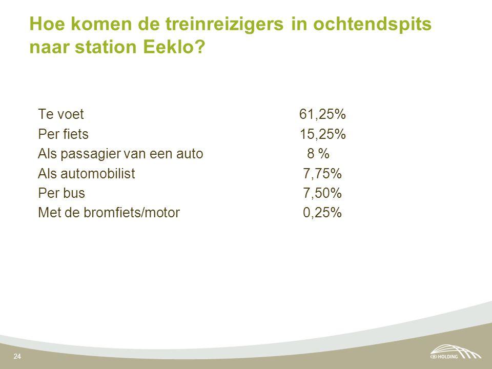24 Hoe komen de treinreizigers in ochtendspits naar station Eeklo? Te voet 61,25% Per fiets 15,25% Als passagier van een auto 8 % Als automobilist 7,7