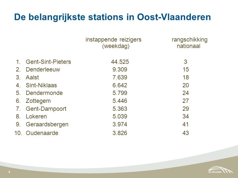 4 De belangrijkste stations in Oost-Vlaanderen instappende reizigers rangschikking (weekdag) nationaal 1. Gent-Sint-Pieters 44.525 3 2. Denderleeuw 9.