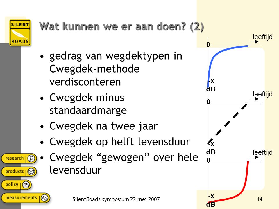 SilentRoads symposium 22 mei 200714 Wat kunnen we er aan doen? (2) •gedrag van wegdektypen in Cwegdek-methode verdisconteren •Cwegdek minus standaardm