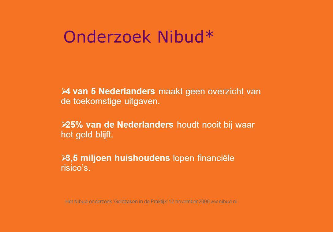 Onderzoek Nibud*  4 van 5 Nederlanders maakt geen overzicht van de toekomstige uitgaven.