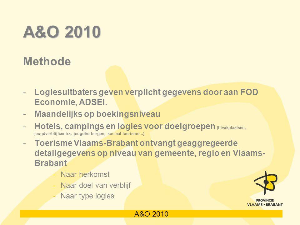 A&O 2010 Methode -Logiesuitbaters geven verplicht gegevens door aan FOD Economie, ADSEI. -Maandelijks op boekingsniveau -Hotels, campings en logies vo