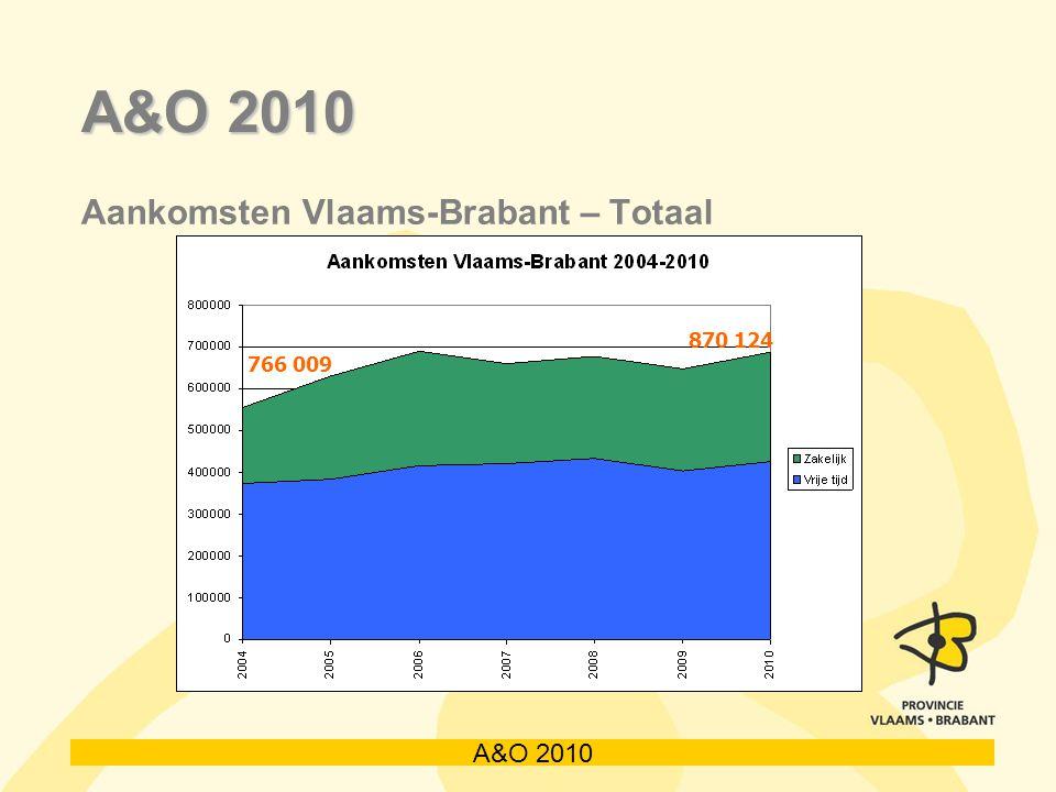 A&O 2010 Aankomsten Vlaams-Brabant – Totaal 766 009 870 124