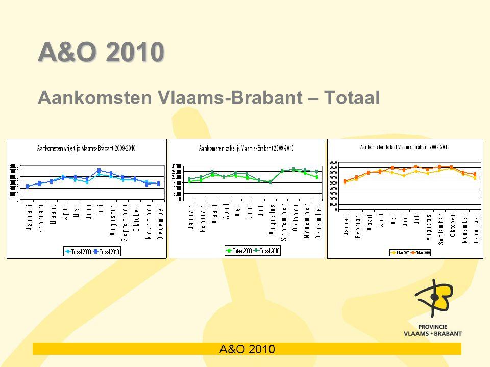 A&O 2010 Aankomsten Vlaams-Brabant – Totaal