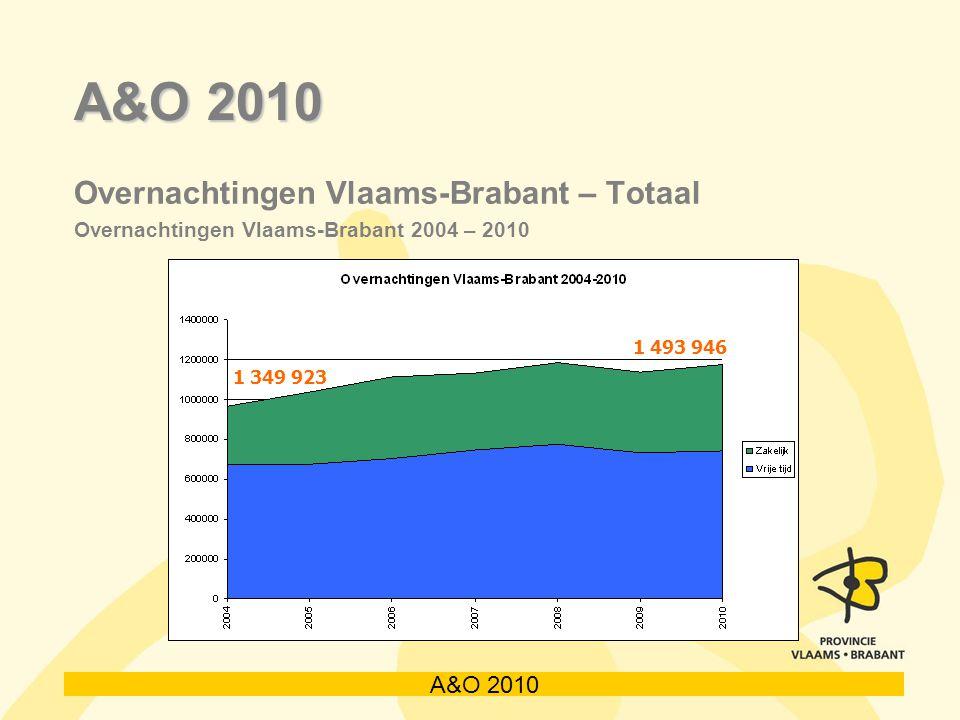 A&O 2010 Overnachtingen Vlaams-Brabant – Totaal Overnachtingen Vlaams-Brabant 2004 – 2010 1 349 923 1 493 946