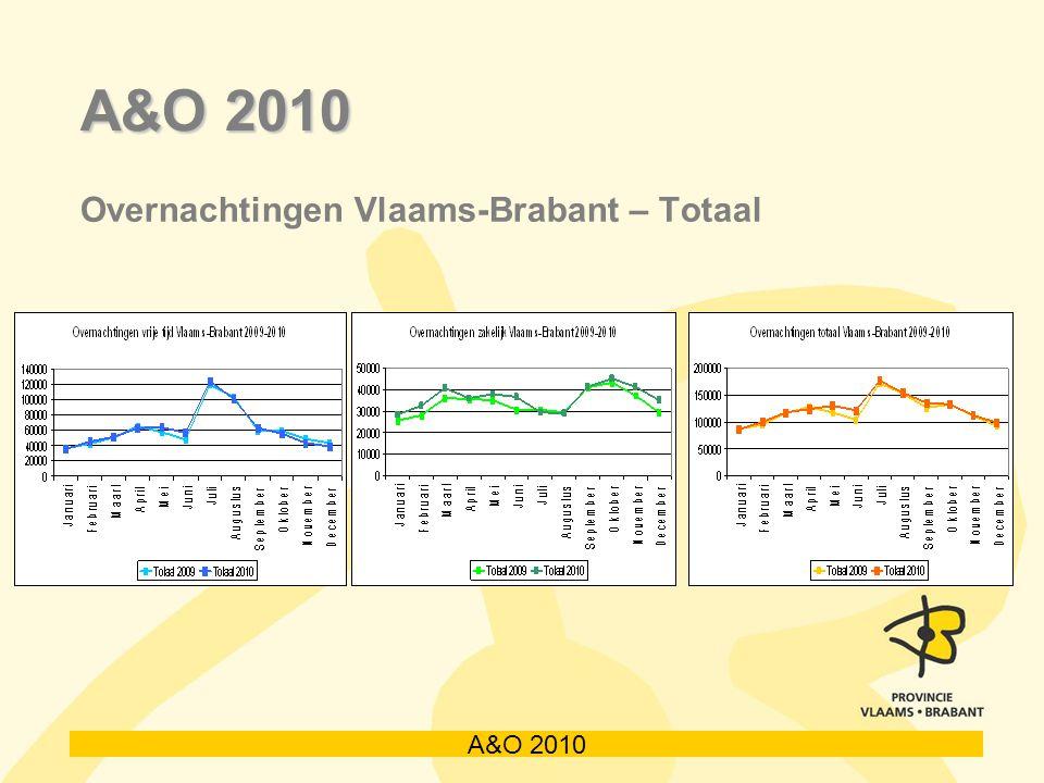 A&O 2010 Overnachtingen Vlaams-Brabant – Totaal