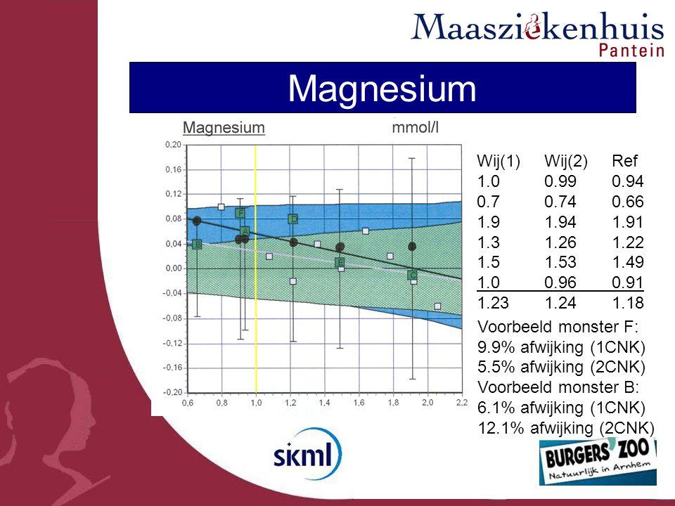 Magnesium Wij(1)Wij(2)Ref 1.00.990.94 0.70.740.66 1.91.941.91 1.31.261.22 1.51.531.49 1.00.960.91 1.231.241.18 Voorbeeld monster F: 9.9% afwijking (1CNK) 5.5% afwijking (2CNK) Voorbeeld monster B: 6.1% afwijking (1CNK) 12.1% afwijking (2CNK)