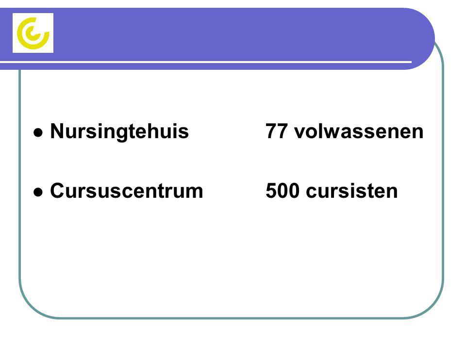  Nursingtehuis77 volwassenen  Cursuscentrum 500 cursisten