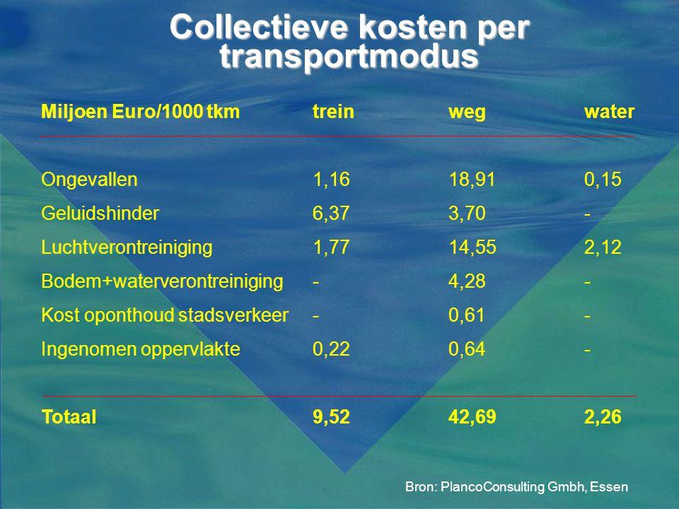 Collectieve kosten per transportmodus Bron: PlancoConsulting Gmbh, Essen Miljoen Euro/1000 tkmtreinwegwater Ongevallen1,1618,910,15 Geluidshinder6,373