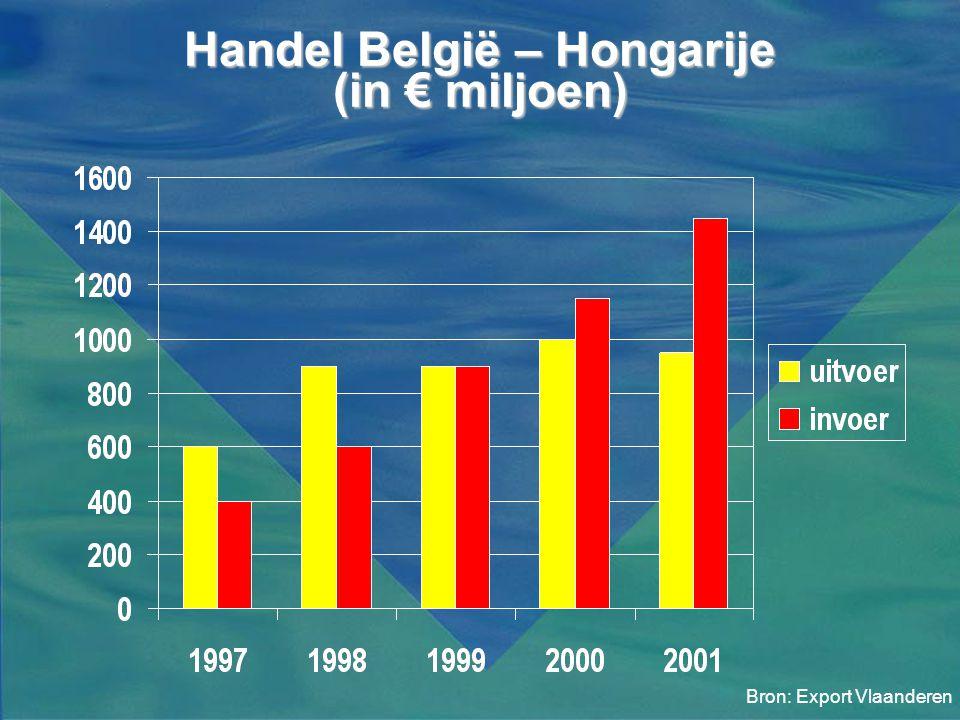 Handel België – Hongarije (in € miljoen) Bron: Export Vlaanderen