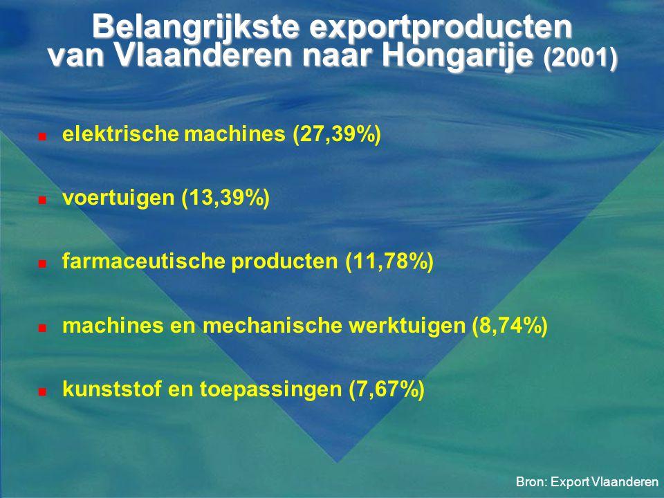 Belangrijkste exportproducten van Vlaanderen naar Hongarije (2001)  elektrische machines (27,39%)  voertuigen (13,39%)  farmaceutische producten (1