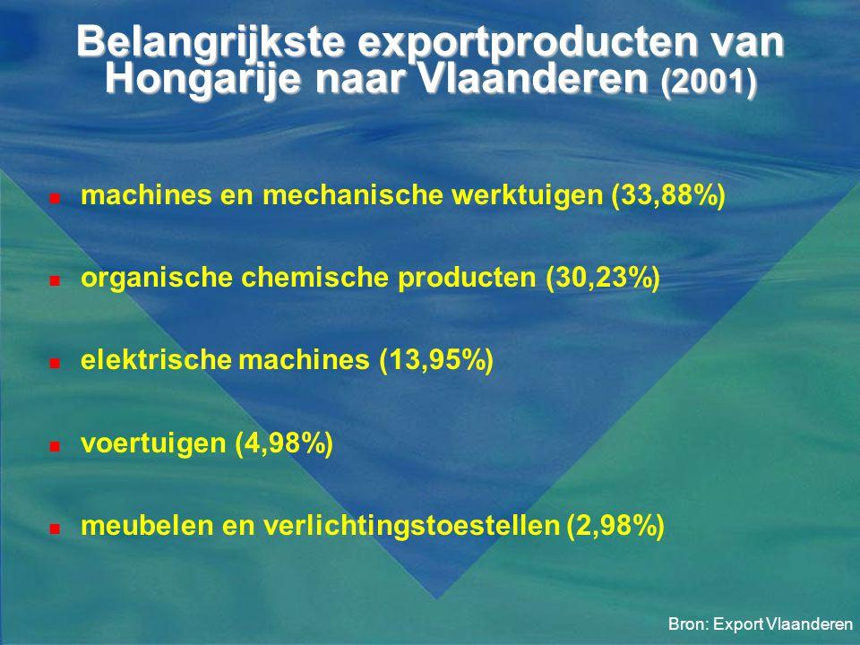 Belangrijkste exportproducten van Hongarije naar Vlaanderen (2001)  machines en mechanische werktuigen (33,88%)  organische chemische producten (30,