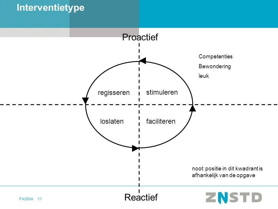 PAGINA11 Interventietype Proactief Reactief stimuleren regisseren loslatenfaciliteren noot: positie in dit kwadrant is afhankelijk van de opgave Competenties Bewondering leuk