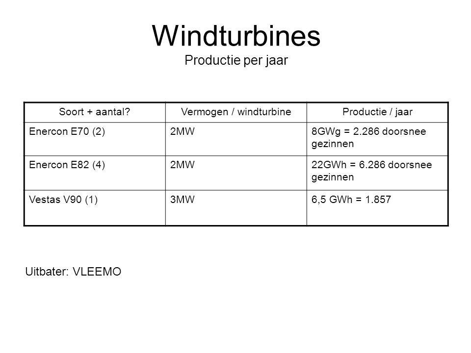 Windturbines Productie per jaar Soort + aantal?Vermogen / windturbineProductie / jaar Enercon E70 (2)2MW8GWg = 2.286 doorsnee gezinnen Enercon E82 (4)2MW22GWh = 6.286 doorsnee gezinnen Vestas V90 (1)3MW6,5 GWh = 1.857 Uitbater: VLEEMO