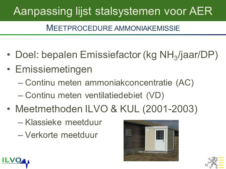 Aanpassing lijst stalsystemen voor AER 12 •Doel: bepalen Emissiefactor (kg NH 3 /jaar/DP) •Emissiemetingen –Continu meten ammoniakconcentratie (AC) –Continu meten ventilatiedebiet (VD) •Meetmethoden ILVO & KUL (2001-2003) –Klassieke meetduur –Verkorte meetduur M EETPROCEDURE AMMONIAKEMISSIE