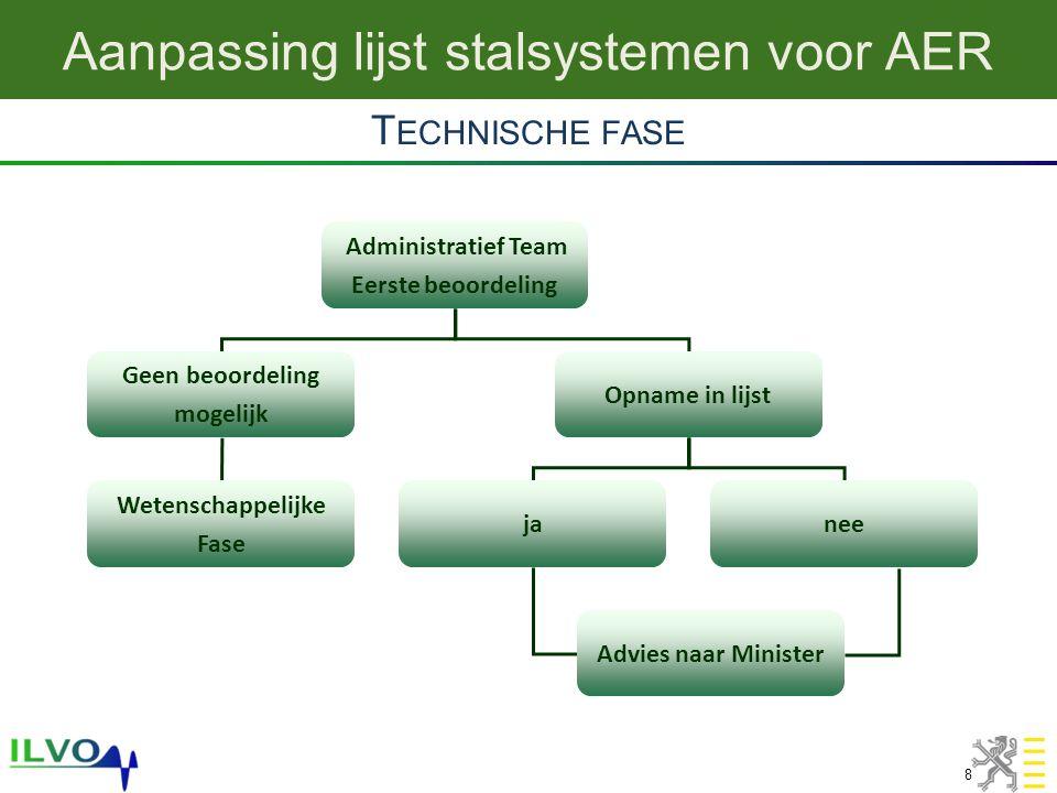 Aanpassing lijst stalsystemen voor AER 8 T ECHNISCHE FASE Administratief Team Eerste beoordeling Geen beoordeling mogelijk Opname in lijst janee Advies naar Minister Wetenschappelijke Fase