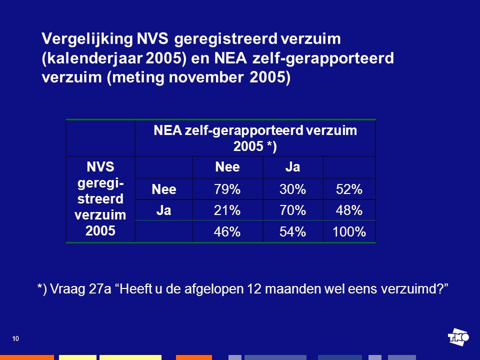 10 Vergelijking NVS geregistreerd verzuim (kalenderjaar 2005) en NEA zelf-gerapporteerd verzuim (meting november 2005) NEA zelf-gerapporteerd verzuim 2005 *) NVS geregi- streerd verzuim 2005 NeeJa Nee 79%30%52% Ja 21%70%48% 46%54%100% *) Vraag 27a Heeft u de afgelopen 12 maanden wel eens verzuimd