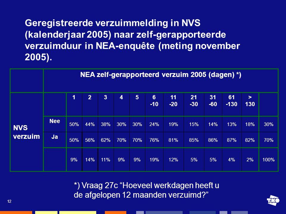 12 Geregistreerde verzuimmelding in NVS (kalenderjaar 2005) naar zelf-gerapporteerde verzuimduur in NEA-enquête (meting november 2005).