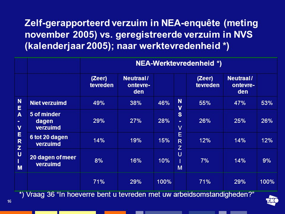16 Zelf-gerapporteerd verzuim in NEA-enquête (meting november 2005) vs.
