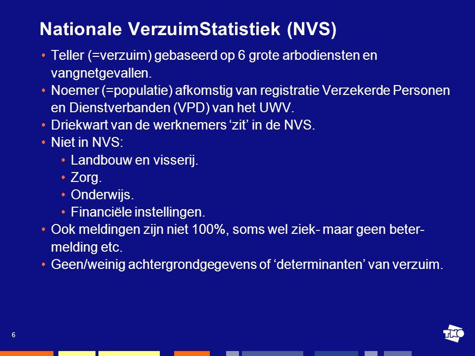 6 Nationale VerzuimStatistiek (NVS) •Teller (=verzuim) gebaseerd op 6 grote arbodiensten en vangnetgevallen.