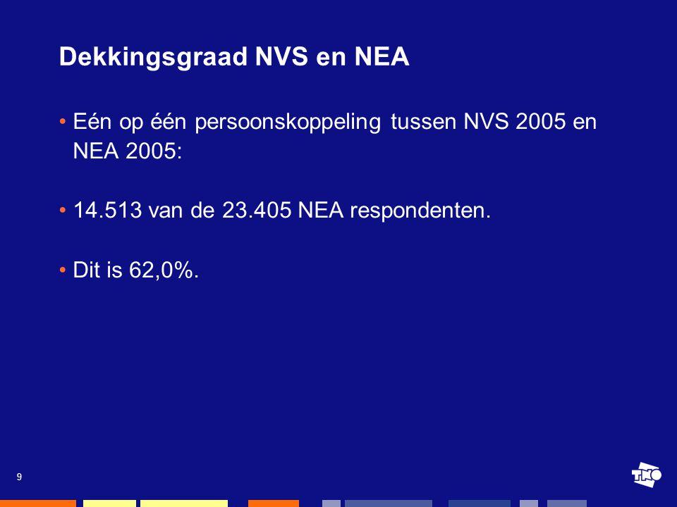 9 Dekkingsgraad NVS en NEA •Eén op één persoonskoppeling tussen NVS 2005 en NEA 2005: •14.513 van de 23.405 NEA respondenten.