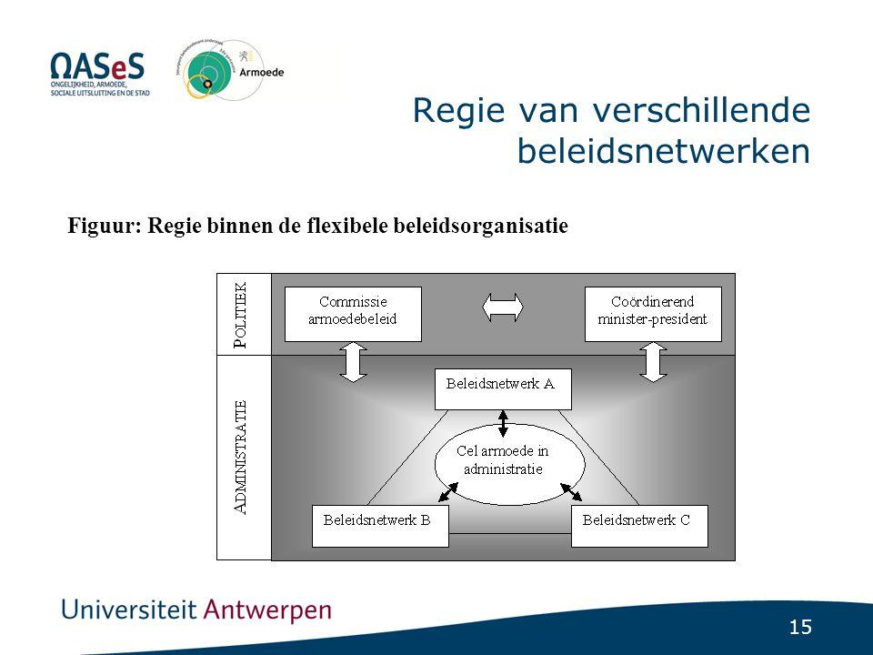 15 Regie van verschillende beleidsnetwerken Figuur: Regie binnen de flexibele beleidsorganisatie