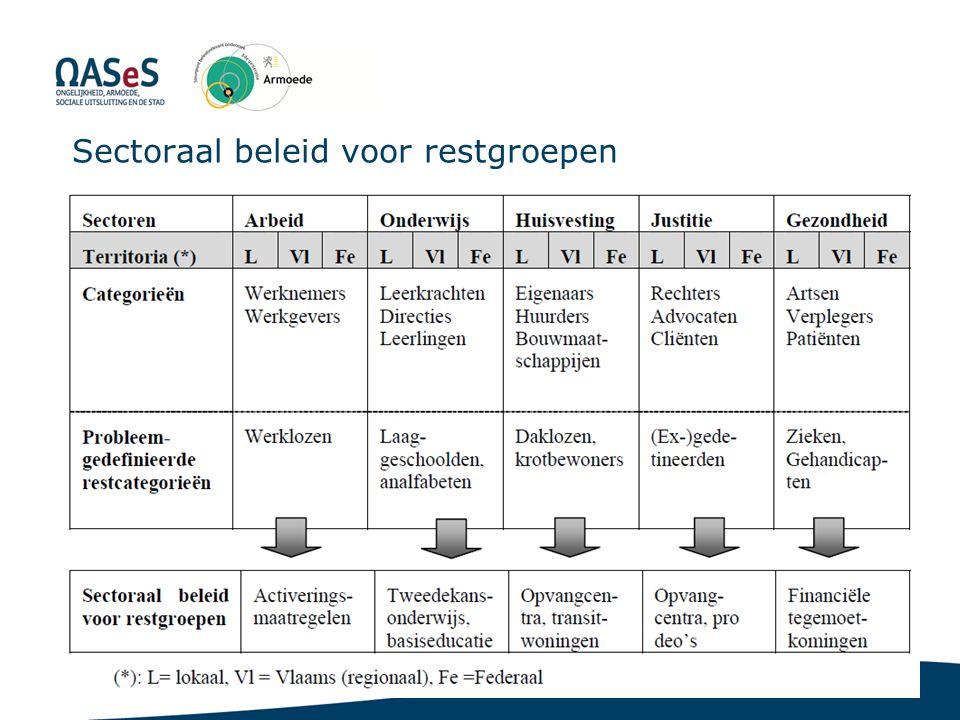 7 Sectoraal beleid voor restgroepen Gazet van Antwerpen, 4 december 2012
