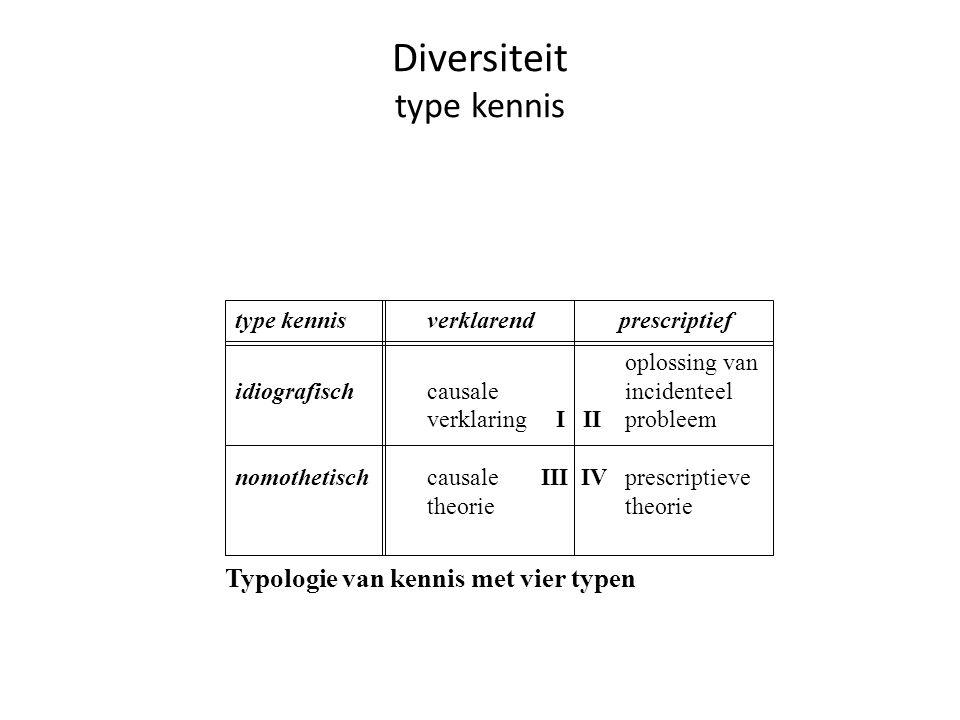 Diversiteit type kennis Typologie van kennis met vier typen type kennisverklarendprescriptief oplossing van idiografischcausale incidenteel verklaring