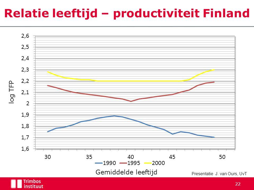 Relatie leeftijd – productiviteit Finland log TFP Gemiddelde leeftijd Presentatie J.