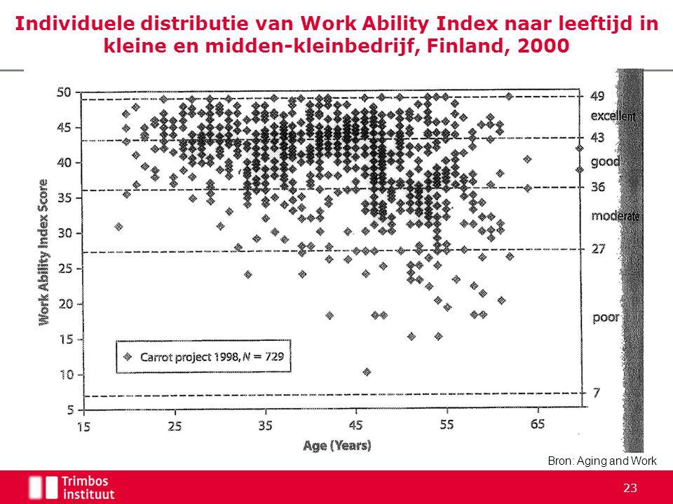 Individuele distributie van Work Ability Index naar leeftijd in kleine en midden-kleinbedrijf, Finland, 2000 Bron: Aging and Work 23