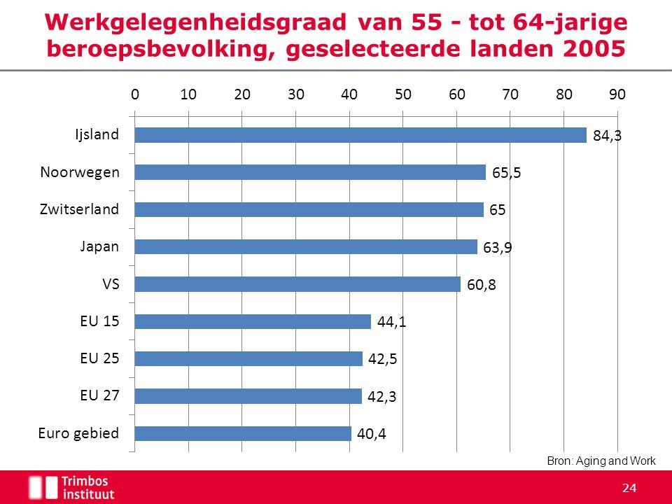 Werkgelegenheidsgraad van 55 - tot 64-jarige beroepsbevolking, geselecteerde landen 2005 Bron: Aging and Work 24