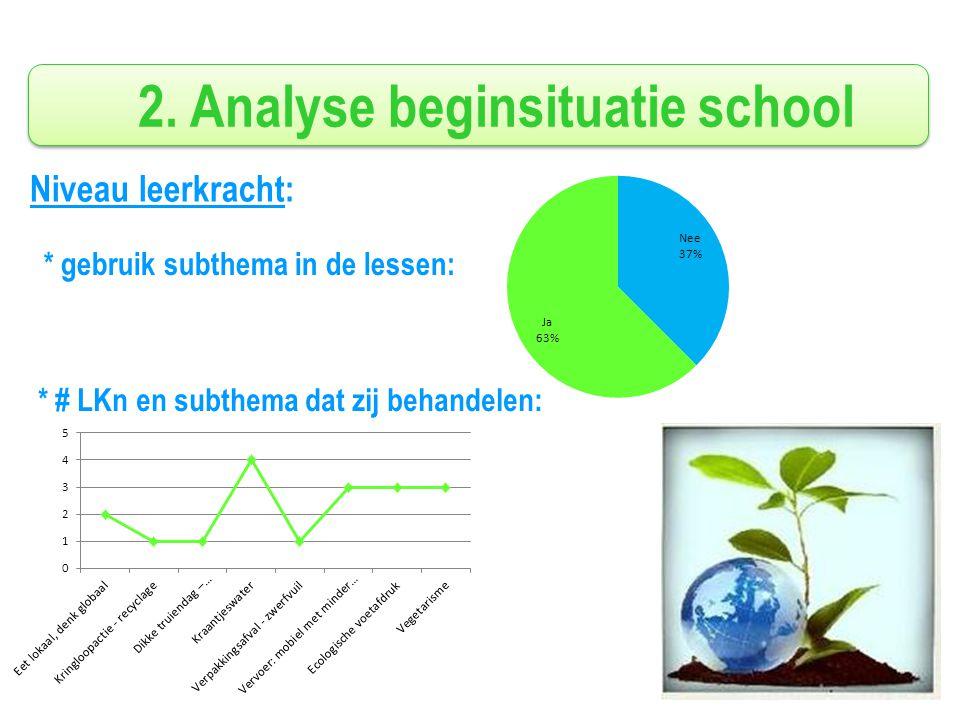 Niveau leerkracht: * # LKn en subthema dat zij behandelen: * gebruik subthema in de lessen: 2.