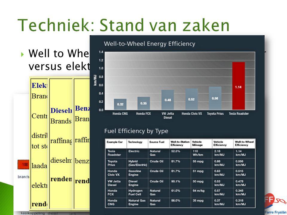  Well to Wheel vergelijking verbrandingsmotor versus elektrische aandrijving