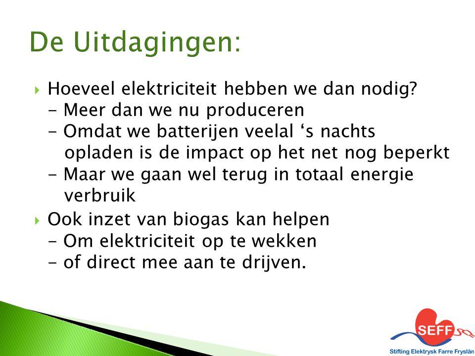  Hoeveel elektriciteit hebben we dan nodig? - Meer dan we nu produceren - Omdat we batterijen veelal 's nachts opladen is de impact op het net nog be