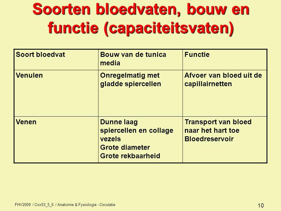 FHV2009 / Cxx53_5_6 / Anatomie & Fysiologie - Circulatie 10 Soorten bloedvaten, bouw en functie (capaciteitsvaten) Soort bloedvatBouw van de tunica me