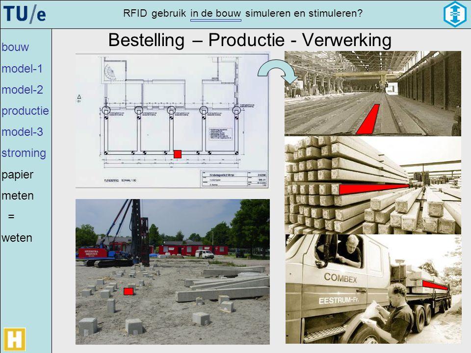 gebruikRFIDsimulerenin de bouwen stimuleren? Bestelling – Productie - Verwerking Production Construction bouw model-1 model-2 productie model-3 stromi