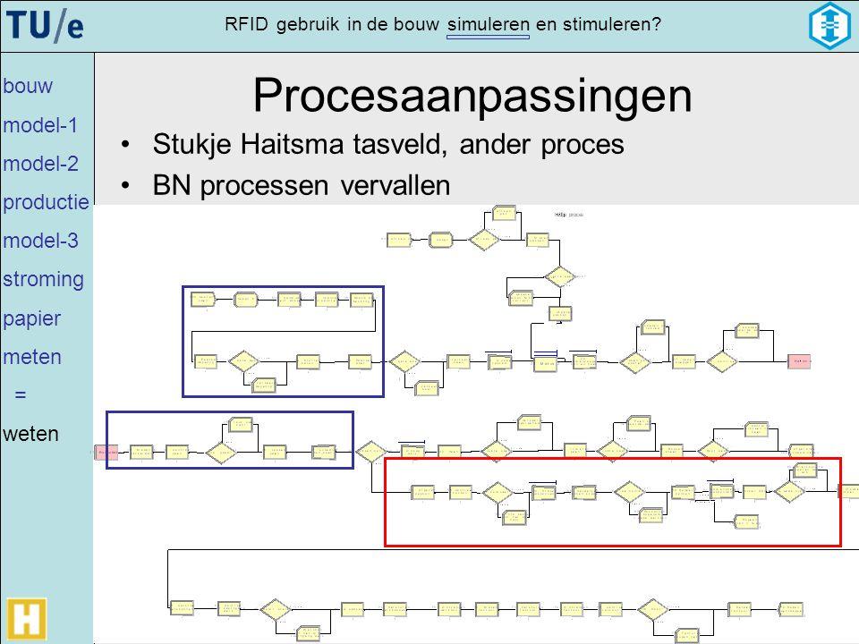 gebruikRFIDsimulerenin de bouwen stimuleren? Procesaanpassingen •Stukje Haitsma tasveld, ander proces •BN processen vervallen bouw model-1 model-2 pro