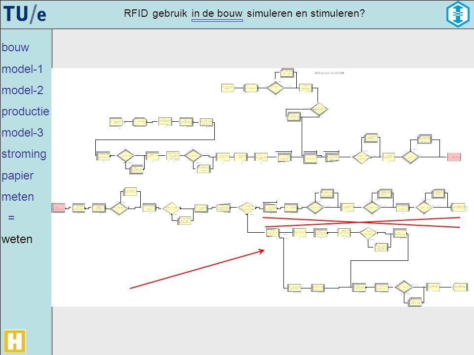 gebruikRFIDsimulerenin de bouwen stimuleren? bouw model-1 model-2 productie model-3 stroming papier meten = weten