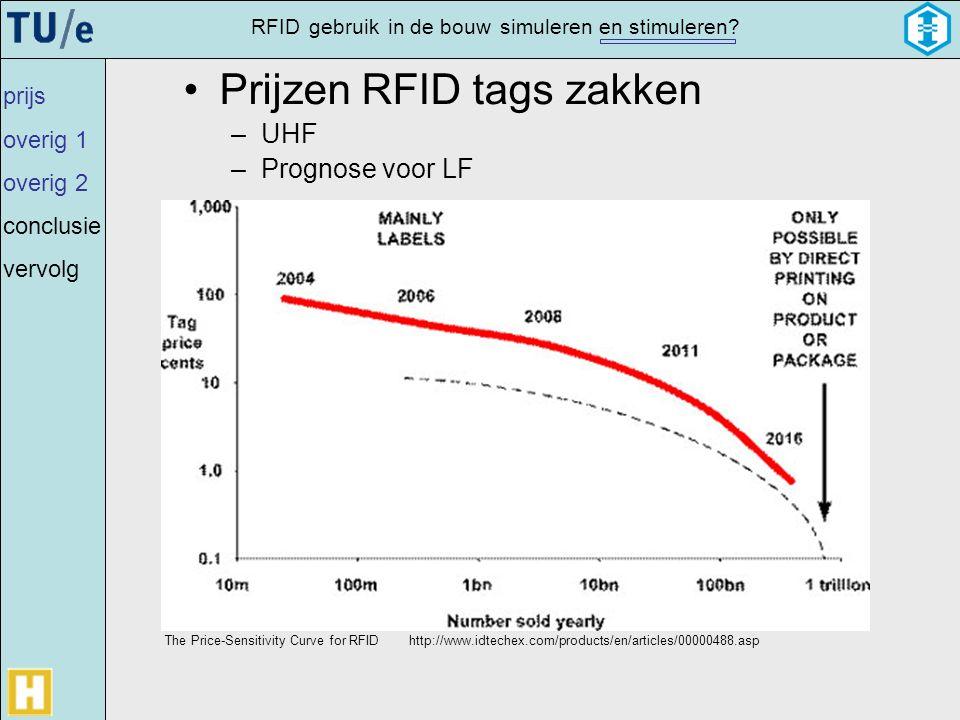 gebruikRFIDsimulerenin de bouwen stimuleren? •Prijzen RFID tags zakken –UHF –Prognose voor LF prijs overig 1 overig 2 conclusie vervolg The Price-Sens