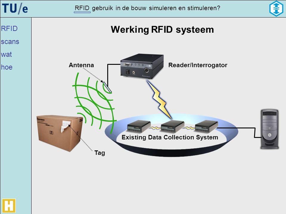 gebruikRFIDsimulerenin de bouwen stimuleren? Reader/InterrogatorAntenna Tag Existing Data Collection System Werking RFID systeem RFID scans wat hoe