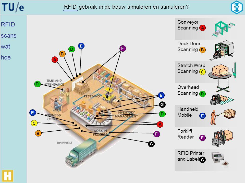 gebruikRFIDsimulerenin de bouwen stimuleren? B A D B E E D G E C F F A G D Stretch Wrap Scanning Conveyor Scanning Dock Door Scanning Overhead Scannin