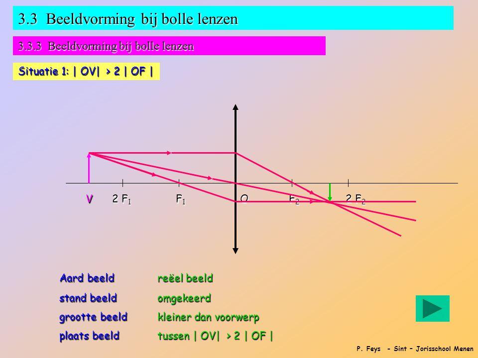 P. Feys - Sint – Jorisschool Menen 3.3 Beeldvorming bij bolle lenzen 3.3.3 Beeldvorming bij bolle lenzen Situatie 1: | OV| > 2 | OF | F1F1F1F1 F2F2F2F