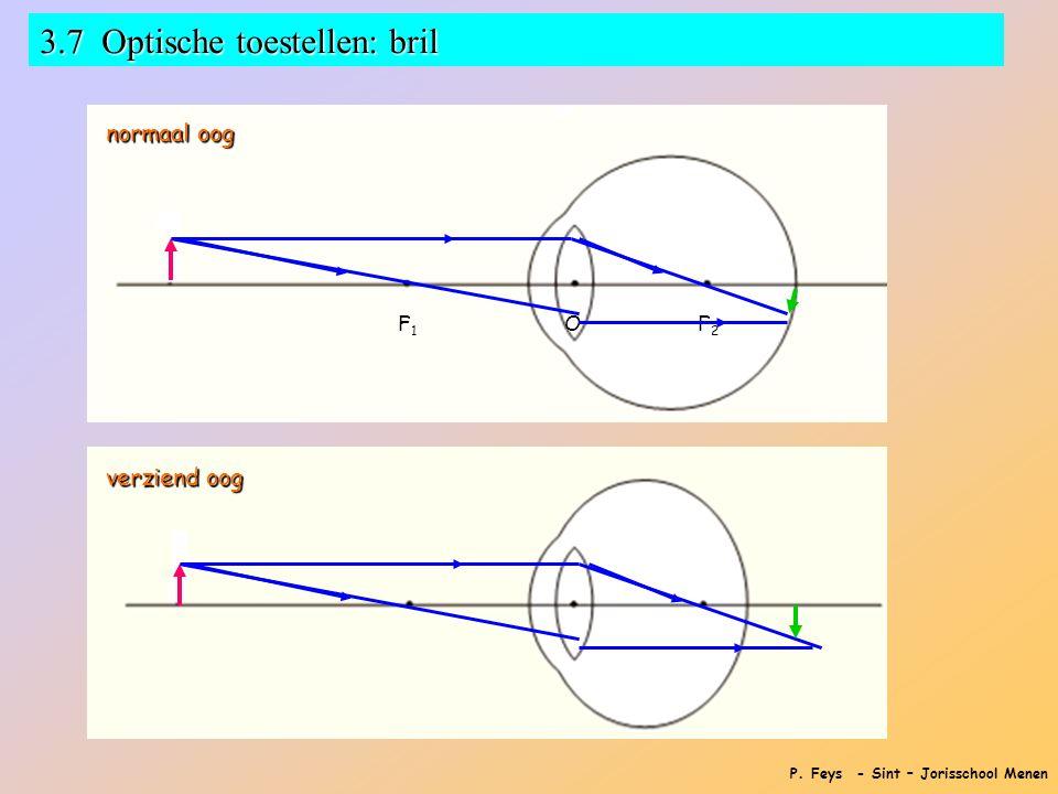 P. Feys - Sint – Jorisschool Menen 3.7 Optische toestellen: bril F1F1F1F1O F2F2F2F2 normaal oog verziend oog