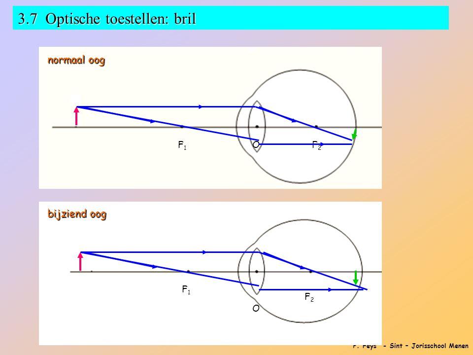 P. Feys - Sint – Jorisschool Menen 3.7 Optische toestellen: bril F1F1F1F1O F2F2F2F2 normaal oog bijziend oog F1F1F1F1 O F2F2F2F2