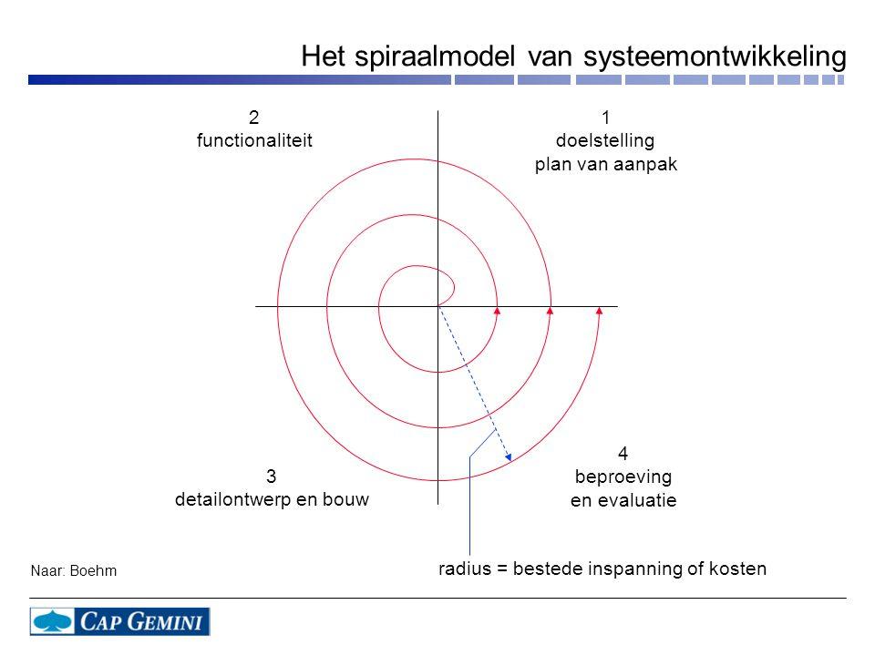 2 functionaliteit 1 doelstelling plan van aanpak 3 detailontwerp en bouw 4 beproeving en evaluatie radius = bestede inspanning of kosten Naar: Boehm H
