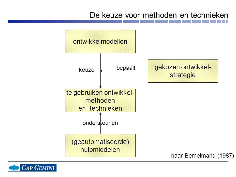 De keuze voor methoden en technieken gekozen ontwikkel- strategie te gebruiken ontwikkel- methoden en -technieken (geautomatiseerde) hulpmiddelen keuz