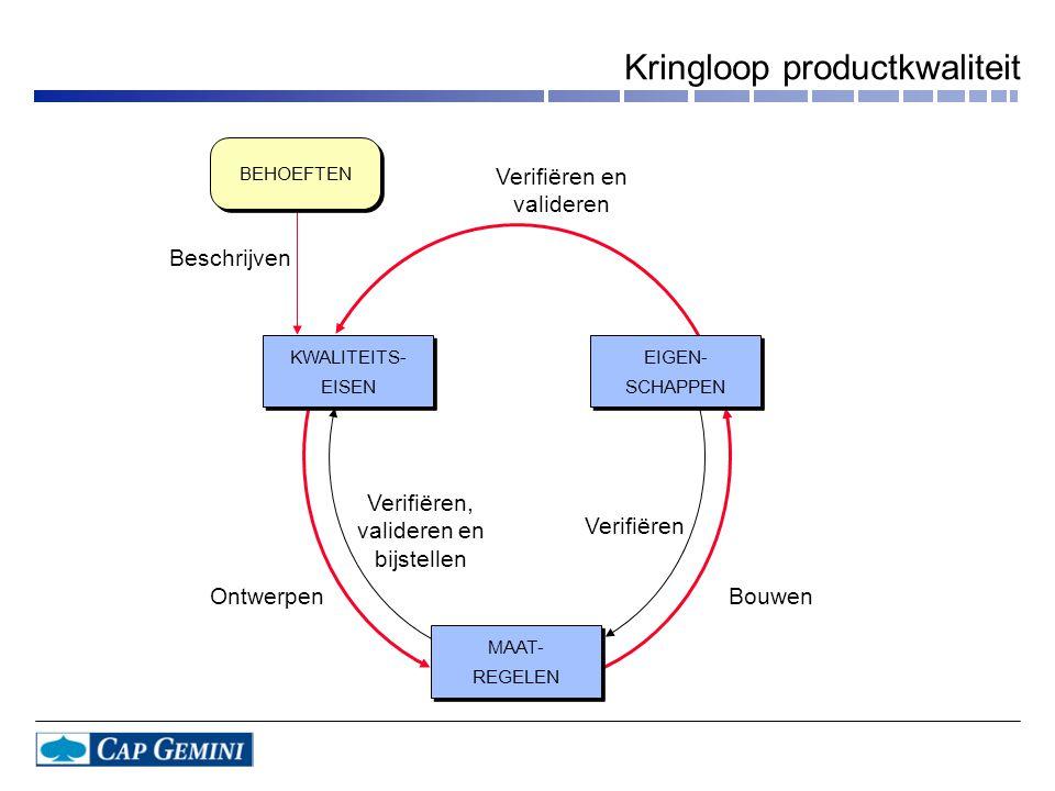 Kringloop productkwaliteit Beschrijven Verifiëren en valideren Verifiëren, valideren en bijstellen OntwerpenBouwen Verifiëren BEHOEFTEN KWALITEITS- EI